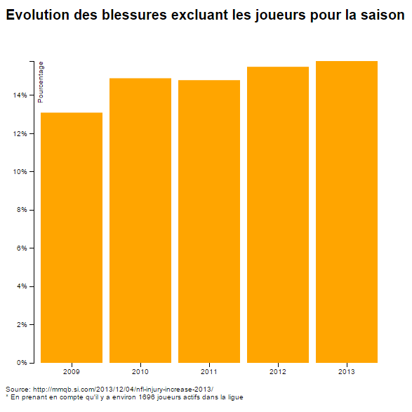 InfographieBlessures2013-2014-2