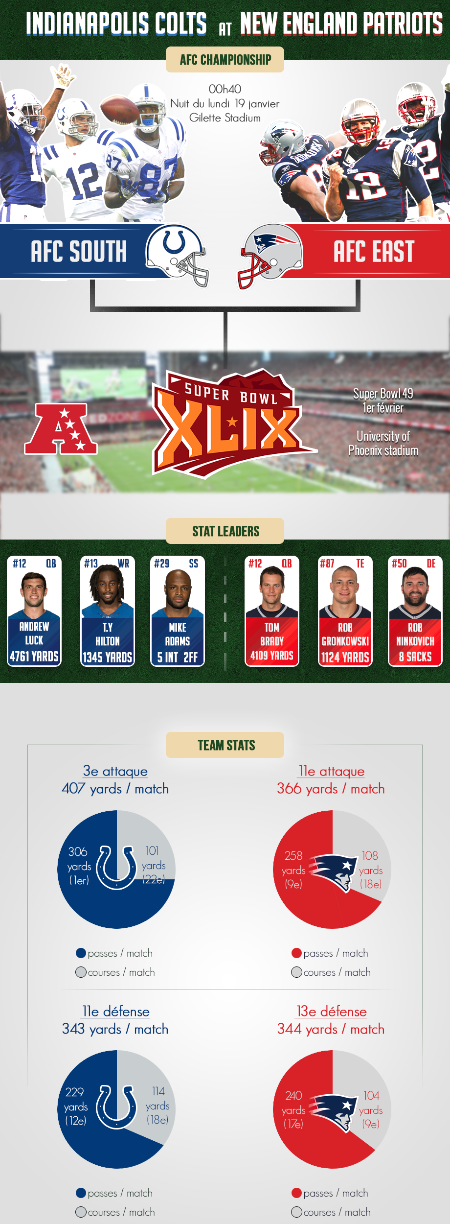 InfographieConfChamp2014-ColtsPatriots