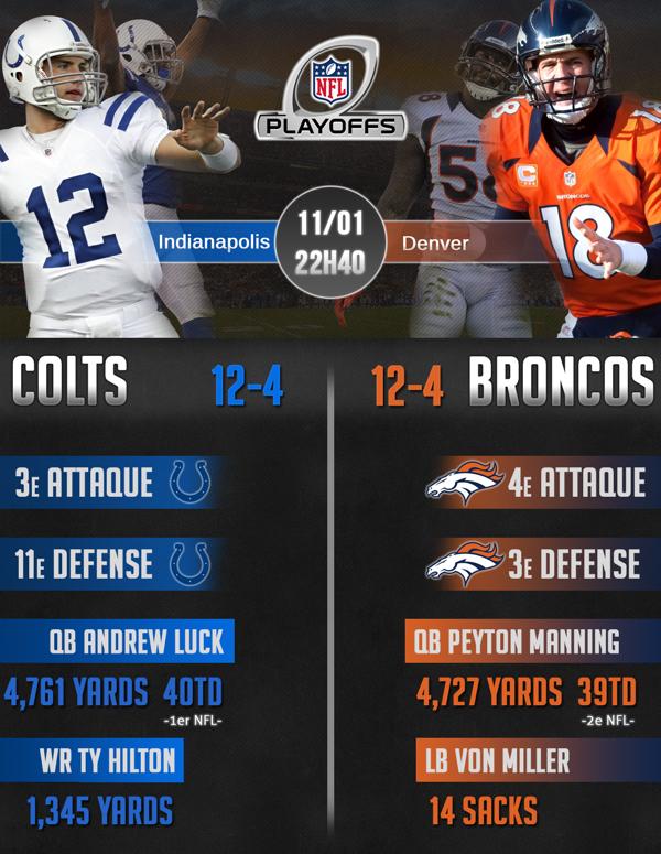 InfographieDivRound2014-ColtsBroncos