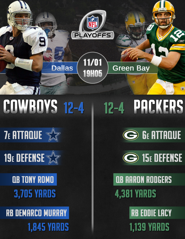 InfographieDivRound2014-CowboysPackers