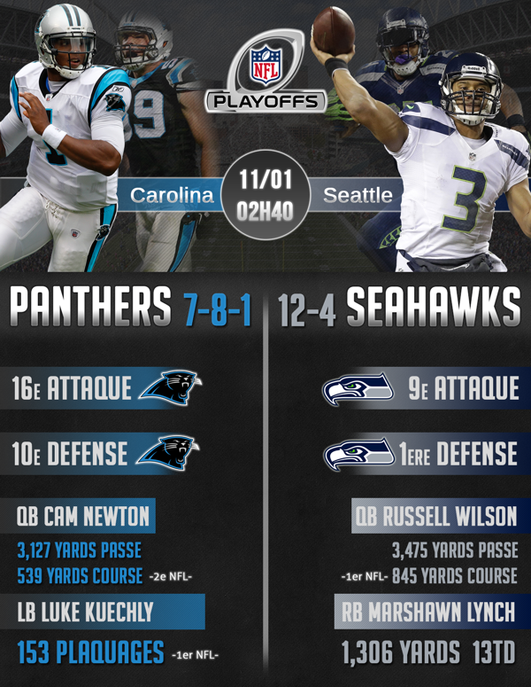 InfographieDivRound2014-PanthersSeahawks
