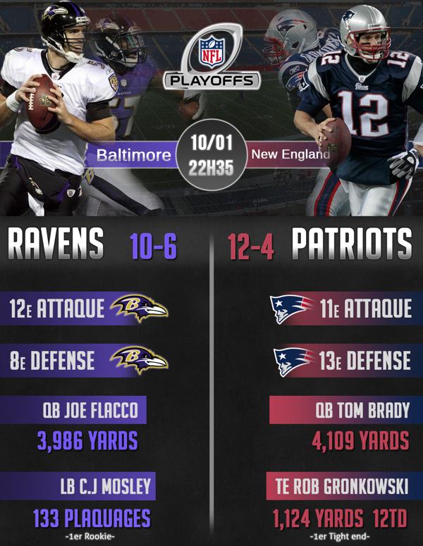 InfographieDivRound2014-RavensPatriots