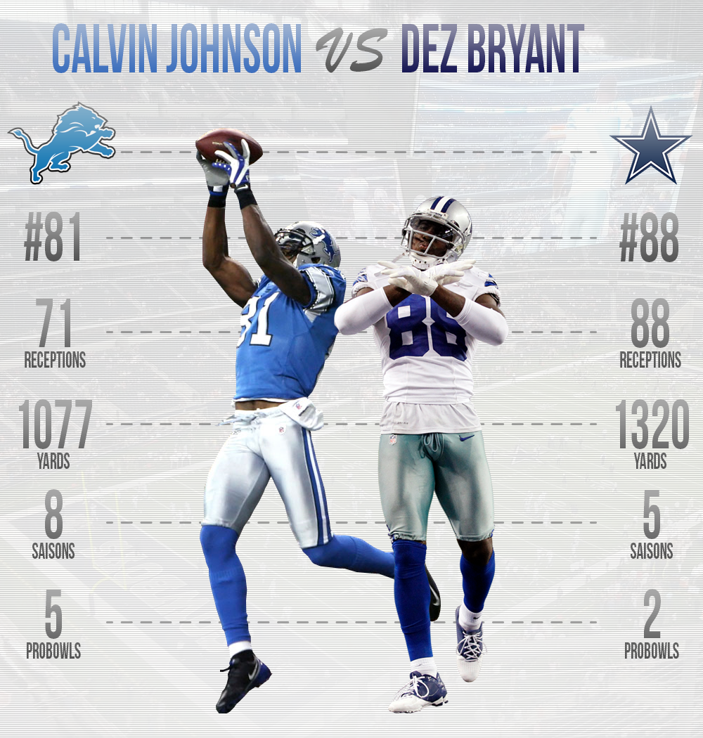 InfographieWildCard2014-LionsCowboys