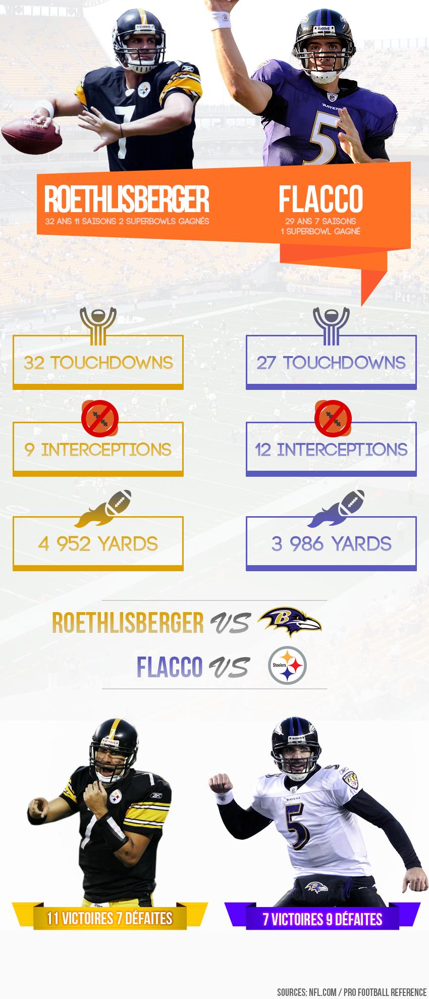 InfographieWildCard2014-RavensSteelers